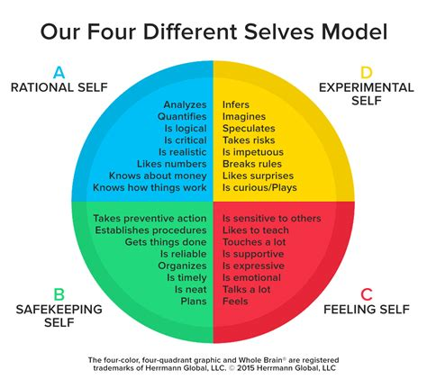 selves or selfs creative and strategic thinking the coming competencies