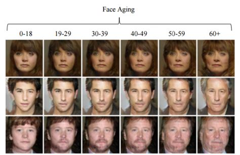 youthful faces 20 30 years old on pinterest 34 pins neural network learns to synthetically age faces and make