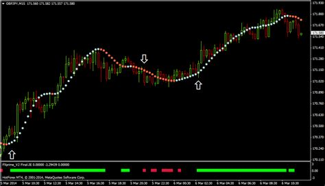 Forex Trend Following Strategies smart forex trend trading strategy