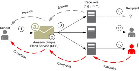 amazon ses amazon ses email sending process amazon simple email service