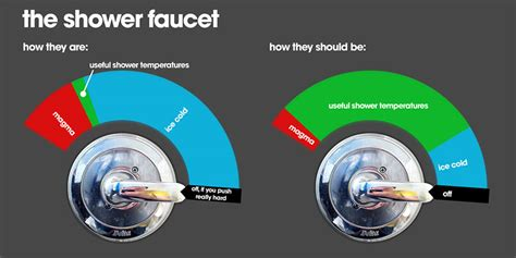 Is A Cold Shower For A Fever by Infographics