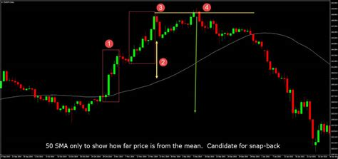 swing trading afl price action trading and my top forex price action strategy