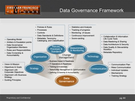 agile data governance