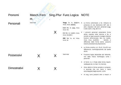lettere di francese per l esame pronomi francese appunti di francese i