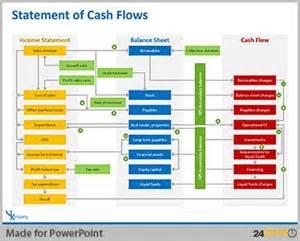 25 best ideas about financial statement on pinterest