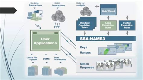 informatica mdm  match  merge ssa  concept youtube
