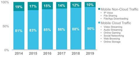 mobile app development market 11 mobile app development trends for 2017 dzone mobile