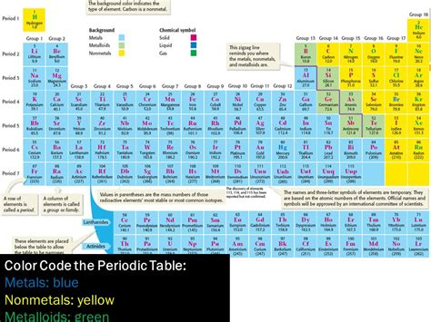 color coded periodic table periodic table of elements ppt