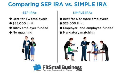 small business retirement plans simple ira sep ira qrp sep ira vs simple ira how to choose the right plan