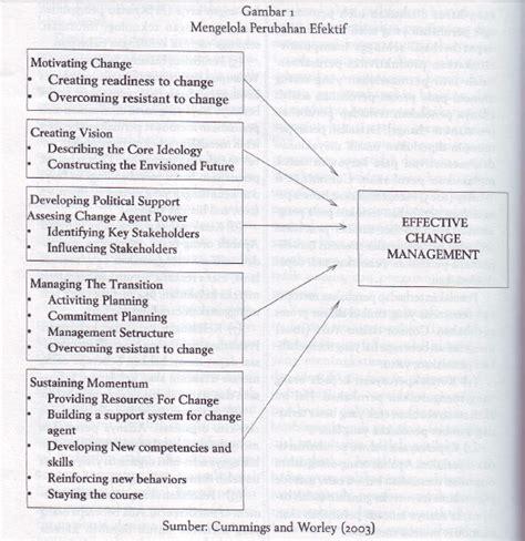 membuat struktur organisasi efektif makalah memimpin perubahan dalam organisasi berbagi