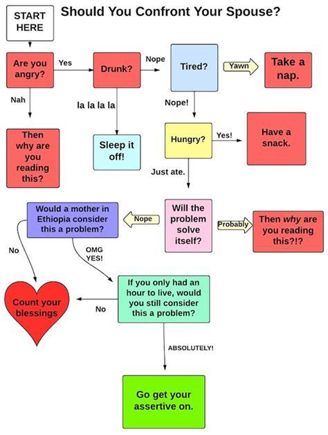 relationship flowchart flowchart should you confront your spouse