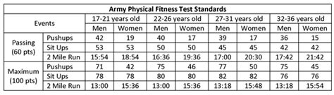 army pt test standards 2016 current navy prt standards new style for 2016 2017