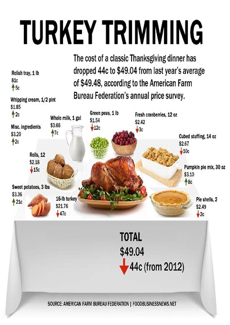 thanksgiving dinner menu traditional traditional thanksgiving dinner menu shopping list best
