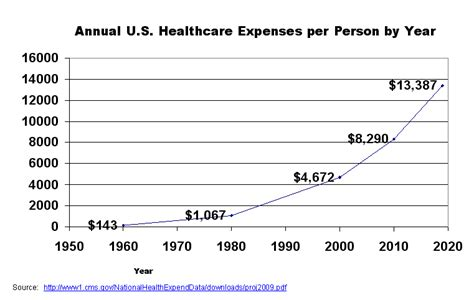 average cost of a per year overall healthcare costs american healthscare