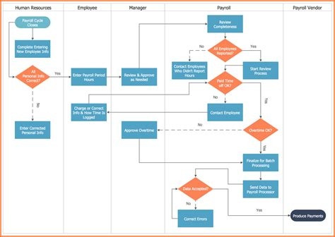 exle of flowchart diagram 4 payroll process flow chart exle sles of paystubs