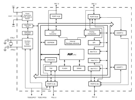 avr pin diagram architecture of the avr cole