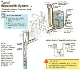 typical submersible system three wire system illustrated galvanized