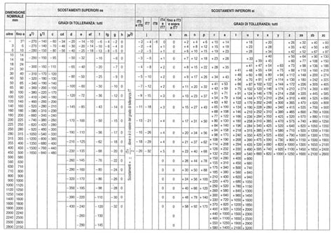 Standard Fenstergrößen Tabelle by Epilazione Barba Uomo Tolleranze Meccaniche Iso