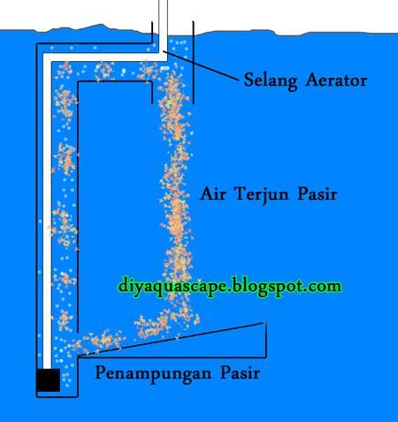 membuat air terjun aquascape aquarium menggunakan