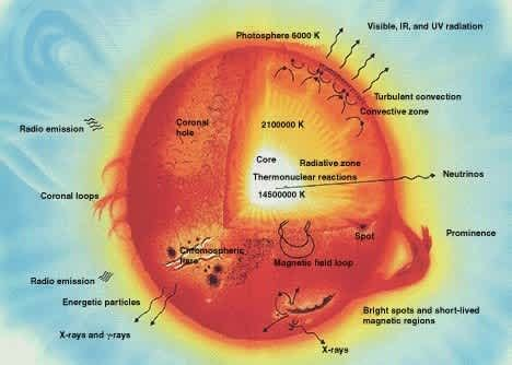Tongsis Dan Gambar Nya matahari sebagai pusat tata surya anashir