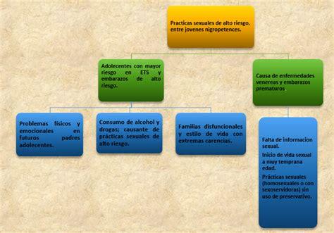 preguntas extremas para v o r blog de miry prepa en linea actividad integradora 4