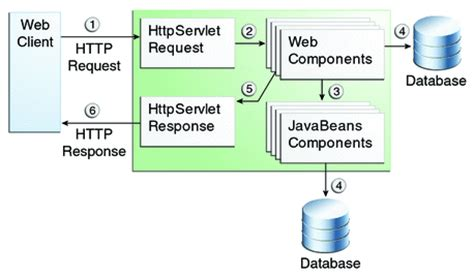 tutorial for web application in java web applications the java ee 6 tutorial