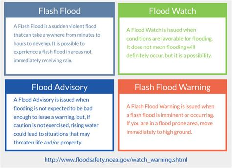 Resume Preparation Online by Flood Safety Facts Witi
