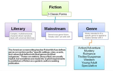 Literary Genre Essay by Guest Post Setting The Stage Visionary Metaphysical