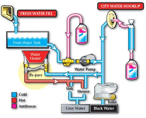 rv water heater bypass valve diagram how to the best rv water for your rv rvshare