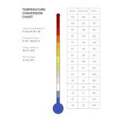 temperature conversion chart