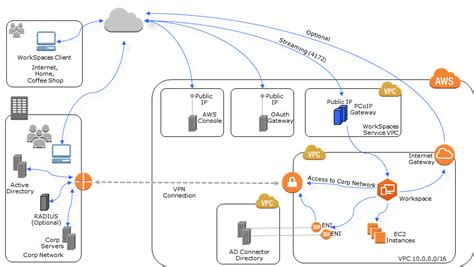 amazon workspaces preparing your network for an ad connector directory