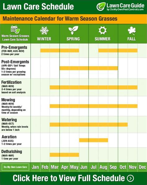 Fertilization Calendar 25 Best Ideas About Lawn Care Schedule On