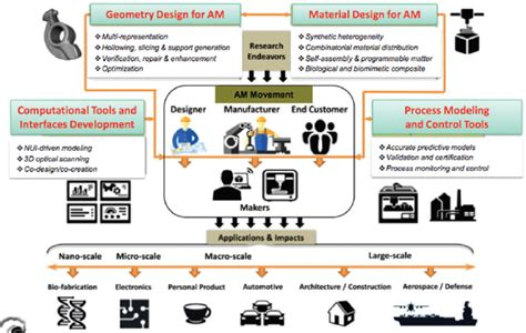 Design For Additive Manufacturing Element Transitions And Aggregated Structures | 5 additive manufacturing scalability implementation