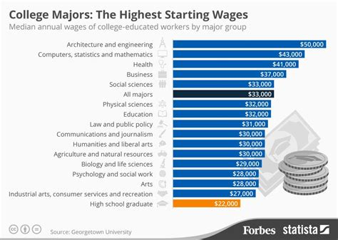 the 5 highest paying degrees of 2015 usa today college the college majors with the highest starting salaries