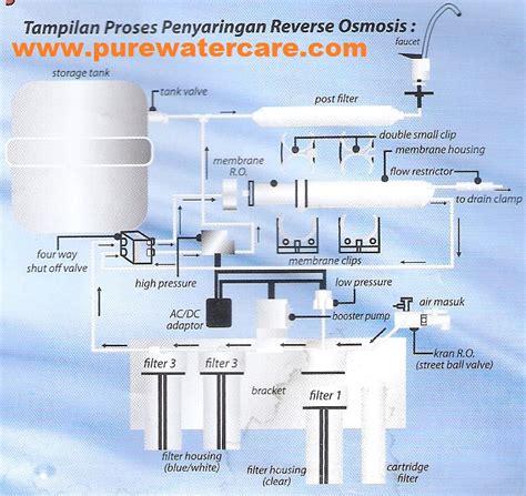 Mesin Penyaringan Air Isi Ulang jiwa wirausaha usaha bisnis air isi ulang