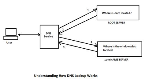 Dns Server Address Lookup What Is Dns Lookup And How Dns Lookup Works