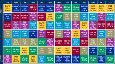 asset allocation quotes like success
