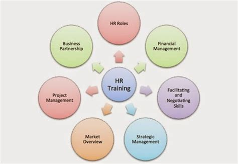 Course On Resources What You Should by Hr Software Why You Should Buy Hrm Software