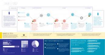 customer journey maps the top 10 requirements revisited