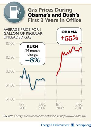 Gas Prices When Obama Took Office by Gas Prices Obama And Just The Start Bunkerville