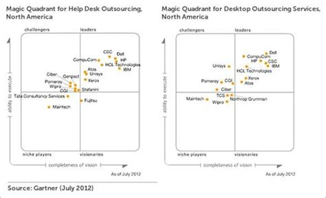 outsourcing it help desk services dell recognized as leader in 2012 gartner magic quadrants