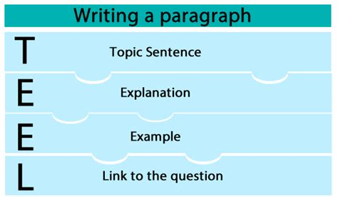 Teel Essay Writing by Category Literacy Hsie Teachers