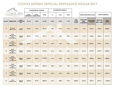 Servicio Domestico Cotizaciones 2016 | tabla de cotizaciones para empleadas de hogar 2016