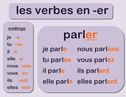 er verb pattern french french re verbs lessons tes teach