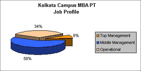 Mba Work Experience Internship by Mba Colleges Kolkata Management Institutes Kolkata