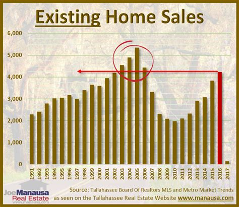 existing home sales topped all but four of past 26 years