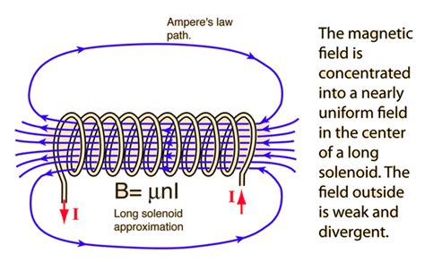 how magnetic field is produced in inductor solenoids as magnetic field sources