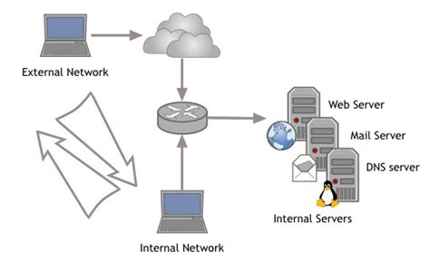 how to structure dns and nat for office networks and