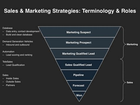 Sales And Marketing Strategies Four Quadrant Gtm Strategies Sales And Marketing Strategy Template