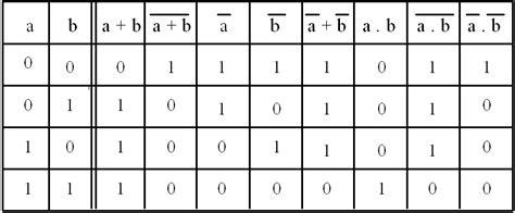 table logique syst 200 mes logiques et num 201 riques l alg 200 bre de boole